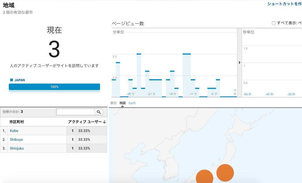 Google analytics リアルタイムレポート 地域