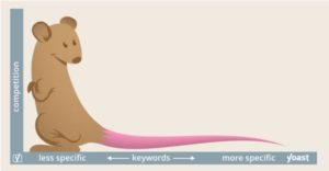 ロングテールキーワードの見つけ方と対策方法まとめ
